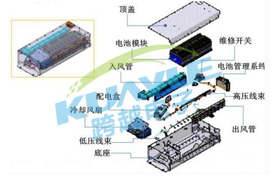 新能源电动汽车电池模组热管理系统结构及作用解析