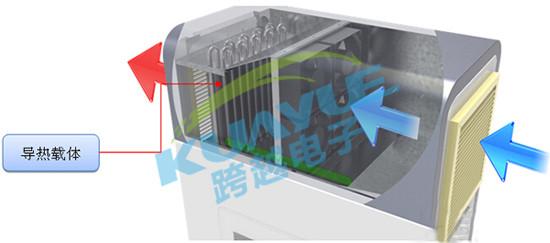 充电桩高能散热系统原理讲解