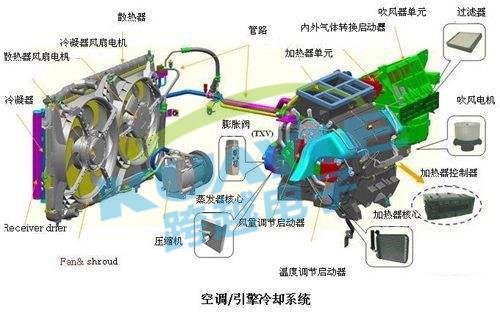 不再畏惧冷暖 电动汽车温控系统组成详解