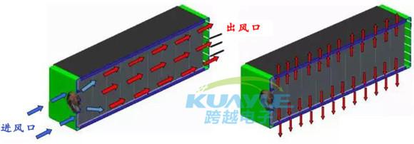 汽车电池模块使用导热界面材料主要用于填补两种材料接合或接触时产生的空隙,减少传热热阻,提高散热性能(加热性能)。因其具有良好的耐磨、电气绝缘、高压缩量和良好的耐腐蚀性等优秀性能,同时可以解决产品的减震、绝缘、防刺穿、弥补装配公差等相关应用问题。 电池模组风冷结构散热方式介绍  (电池模组风冷结构图) 1、在电池模组一端加装散热风扇,另一端留出通风孔,使空气在电芯的缝隙间加速流动,带走电芯工作时产生的高热量; 2、在电极端顶部和底部各加上HCP系列导热硅胶垫片,让顶部、底部不易散发的热量通过导热硅胶片传导到