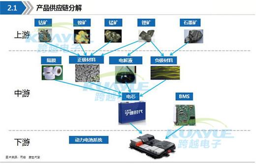 新能源动力电池最详产业链全景图 附供应商