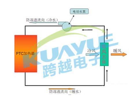 媒体报道 不再畏惧冷暖 电动汽车温控系统组成详解  2,采用ptc水加热