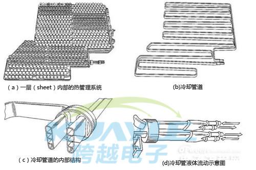 特斯拉汽车电池散热导热系统