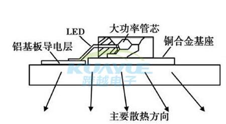 传统卤素汽车灯泡所产生的热远高于LED,但灯泡输出的亮度不会因为热而变化,其热设计的重点是壳体内的均温设计。而LED的光输出却会因为自身的热量无法及时排除,而严重影响发光效率和寿命急剧下降。因此散热成为LED汽车大灯设计的重要课题。 众所周知,半导体材料在工作时受环境温度影响较大。大功率LED的光电转换效率更低,工作过程中只有10%~25%的电能转换成光能,其余的几乎都转换成热能。加之汽车前大灯安装在炙热的发动机舱内,高温水箱、引擎、排气系统所产生的热量将LED前大灯置于酷暑环境中。今天跨越小编就带大家探