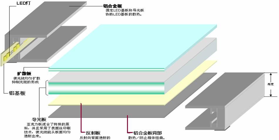 面板灯结构